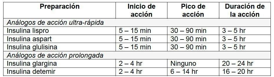 Inicio Pico y Duracion de acción de Insulinas