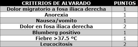 Criterios de Alvarado